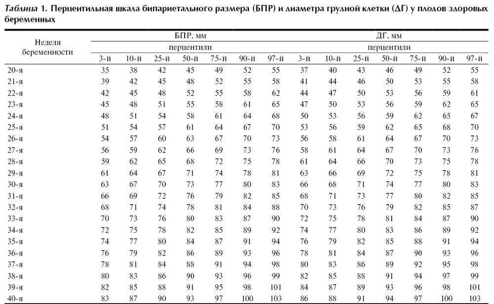 Размер плода по неделям беременности - таблица нормальных размеров по узи |             эко-блог