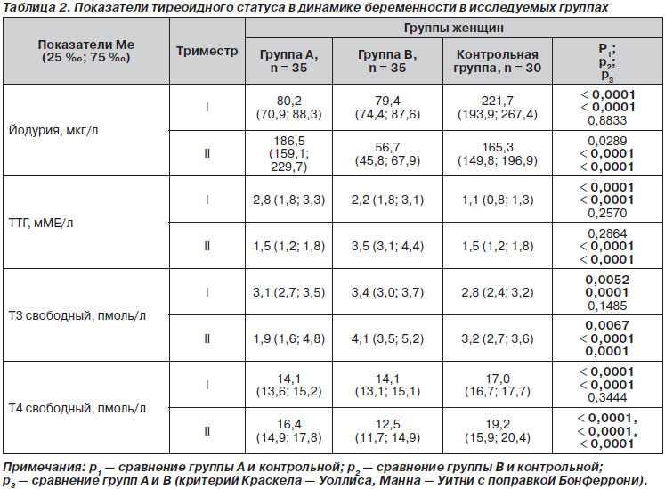 Ттг при беременности: норма показателя в 1, 2 и 3 триместрах, причины отклонений