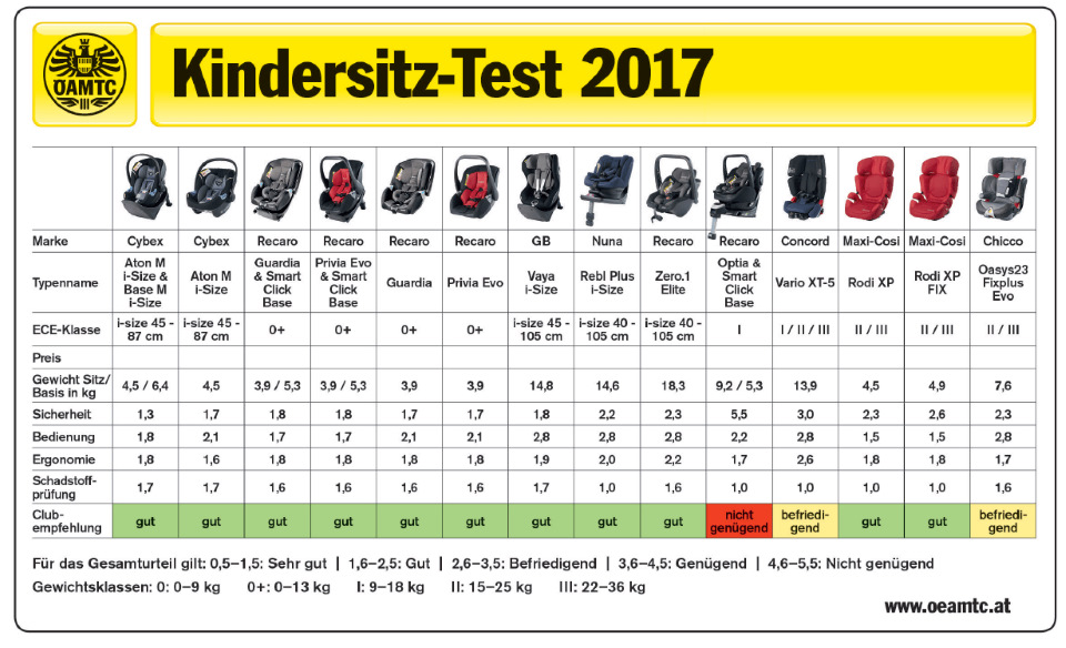 Топ 45 самых безопасных автокресел по результатам краш-тестов adac 2016