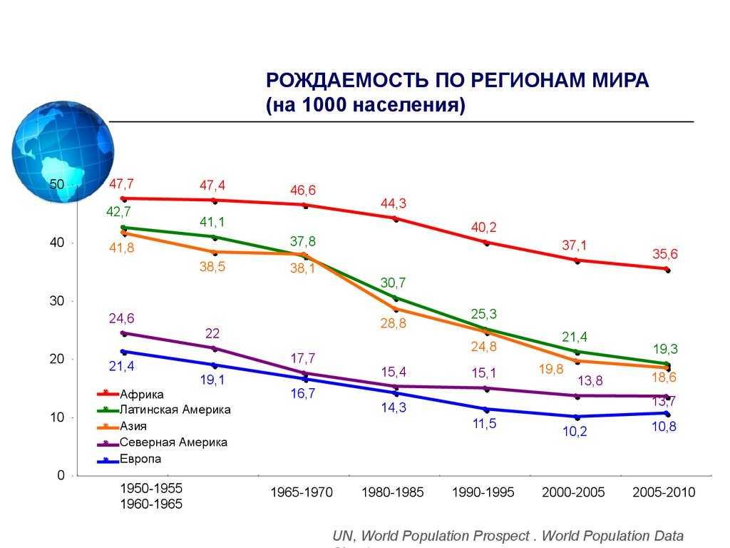 Коэффициент фертильности: как рассчитывается показатель, особенности в россии и других стран мира