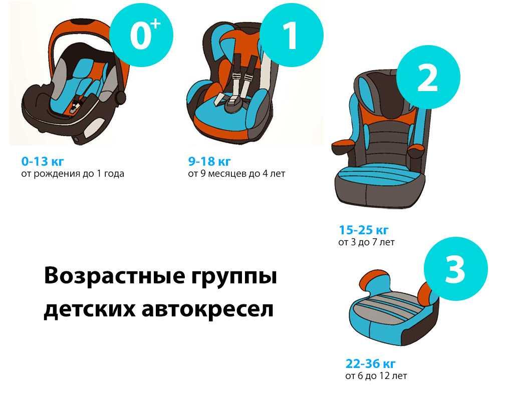 Как правильно выбрать автомобильное кресло для ребенка? какое детское автокресло купить