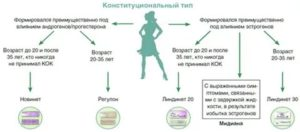 Что такое фертильность у женщин доступными словами? окно фертильности и фертильные дни в женском календаре