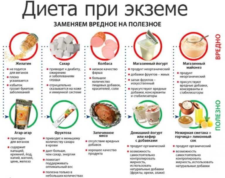 Диета при дерматите у детей и взрослых: меню, принципы питания, что можно кушать
