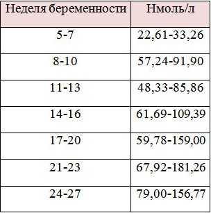 Прогестерон. норма при беременности по неделям на ранних, поздних сроках, 1-2-3 триместр, 17-он, выше, ниже нормы