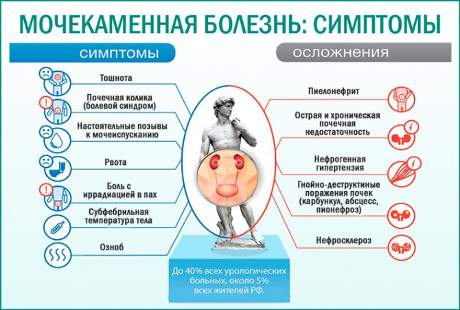 Мочекаменная болезнь психосоматика