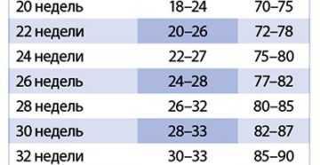 Окружность живота по неделям беременности: норма, таблица