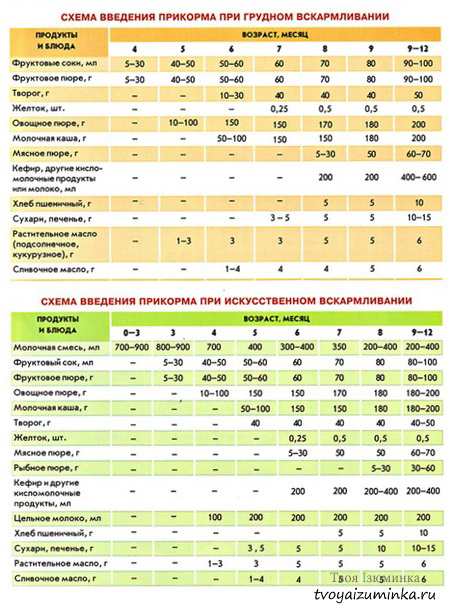 Таблица прикорма воз | уроки для мам