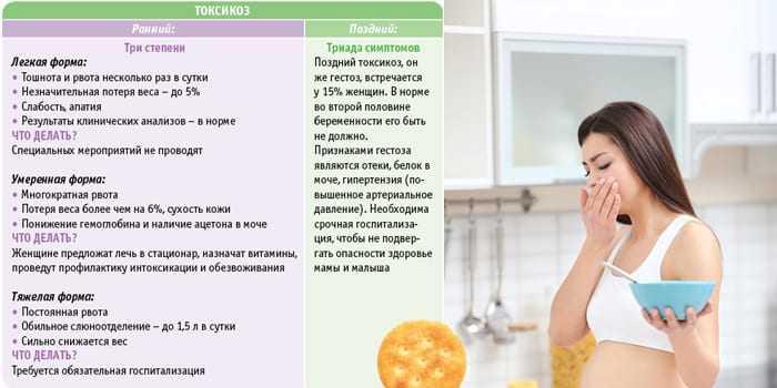 Токсикоз при беременности: когда начинается, причины, как избавиться | новости