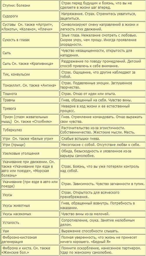 Таблица болезней жикаренцев