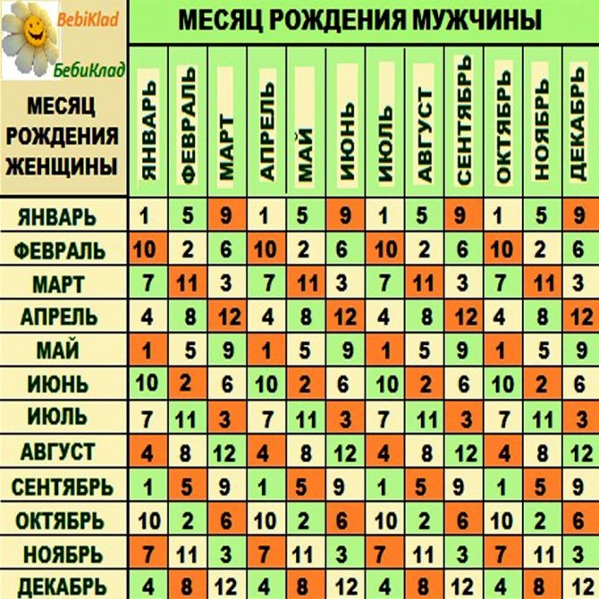 Таблица определения пола ребенка по месяцу зачатия и возрасту матери и отца, другие способы