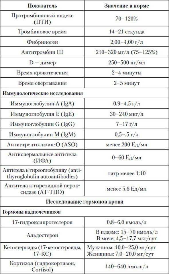 Что показывает биохимический анализ крови: норма исследуемых характеристик и расшифровка результатов