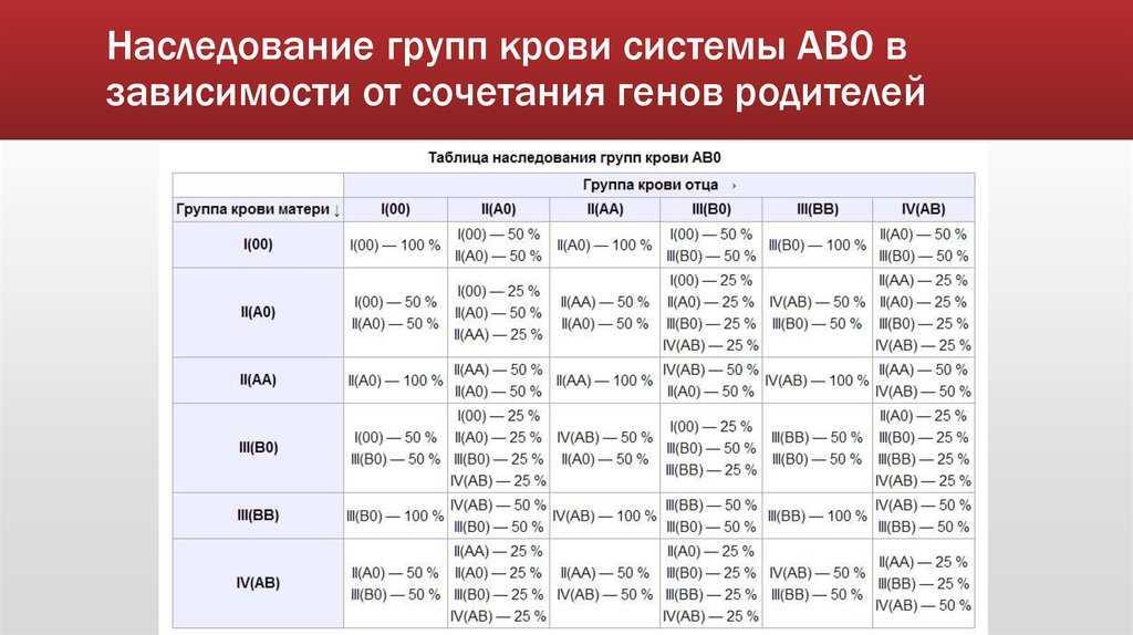 Как наследуется резус-фактор: какой должен быть у родителей детей (ребенка), человека, таблица, от чего зависит, передается по наследству, формируется