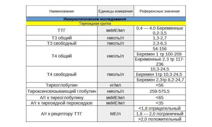 Ттг норма при беременности 1-2-3 триместр, таблица по неделям, почему повышен, низкий, что делать