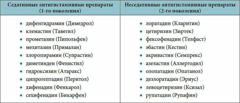 Антигистаминные препараты во время беременности
