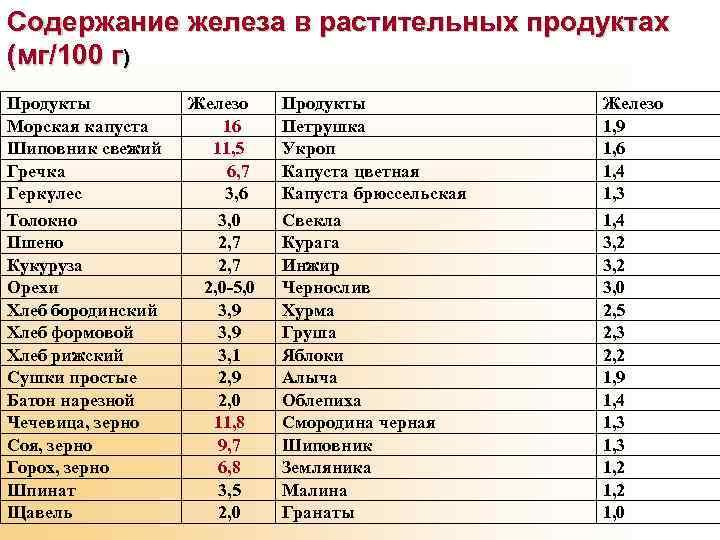 Продукты содержащие железо в большом количестве, таблица