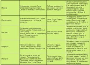 Психосоматика запора, причины и пути исцеления