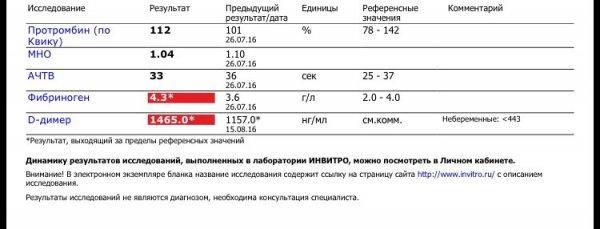 Д димер у беременных | значение показателей д-димера после эко