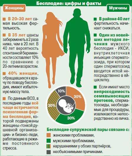 Что такое индекс фертильности у мужчин и как его проверить?