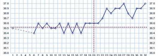 Температура после переноса эмбриона при эко – статьи