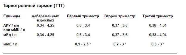 Нормы ттг при беременности в 1 триместре: причины повышенный значений у беременных, таблица норм